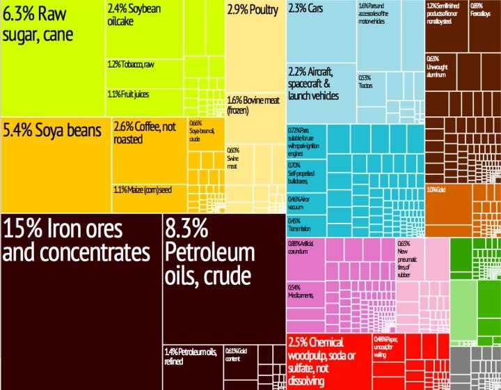 Representação gráfica dos produtos exportados pelo Brasil em 28 categorias codificadas por cor. - Brazil_Export_Treemap
