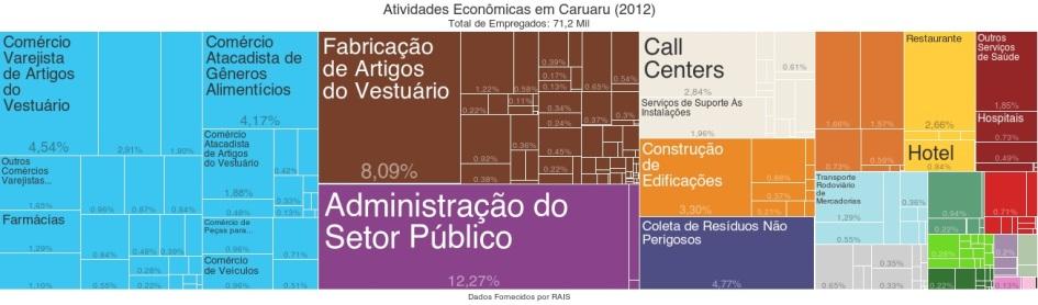 18 de Maio - Atividades econômicas de Caruaru por número de empregados - (2012) - Caruaru (PE) 160 Anos.