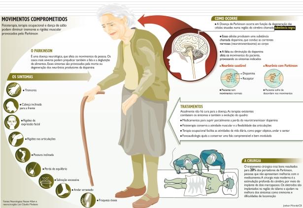 11 de Abril - 1755 — Como ocorre, sintomas, sinais, Mal, Doença de Parkinson.