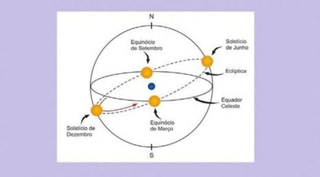 22 de Setembro – Posições do Sol na esfera celeste no início dasestações do ano. A Terra está no centro na cor azul. Primavera no hemisfério sul.