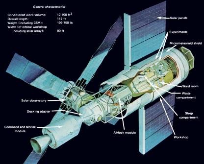 14 de Maio - 1973 – Lançamento do laboratório espacial Skylab - Diagrama da estação espacial.