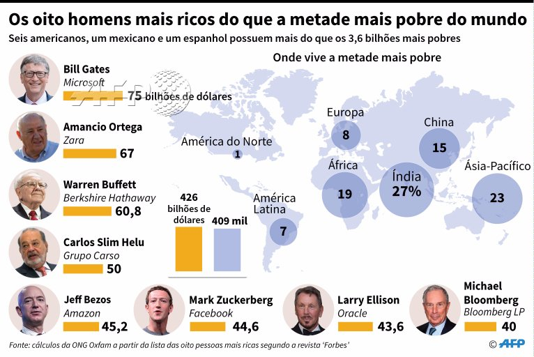 8-mais-ricos-do-mundo