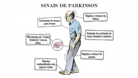 11 de Abril - 1755 — Sintomas, sinais, de Mal, Doença de Parkinson.